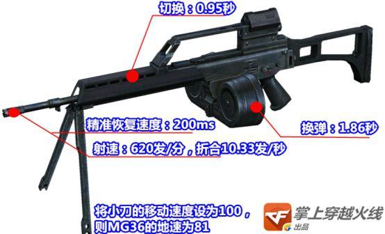 1月新版本武器测评 披着机枪外壳的步枪MG36