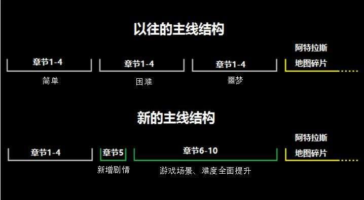 流放之路3.0公布 取消三难度改为十章节