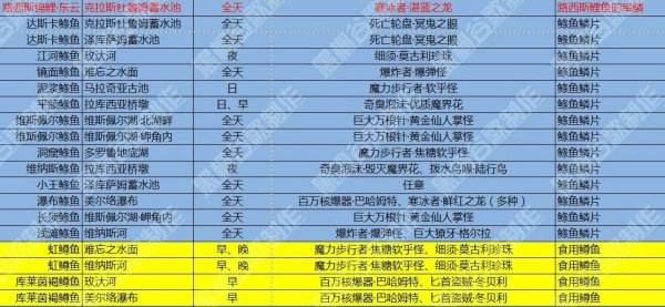最终幻想15国行版全钓鱼资料 FF15钓鱼大百科