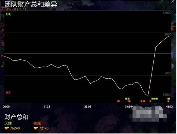 Major大满贯!DOTA2基辅特锦赛OG战队强势夺冠