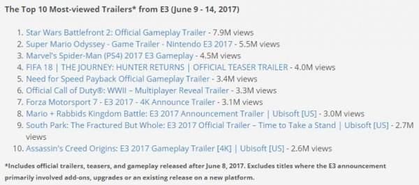 E3最受欢迎预告片榜出炉 星战前线2播放量第一