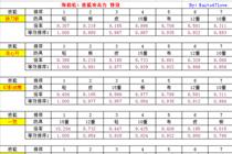 剑魂升级哪套90SS B套对各技能提升率一览