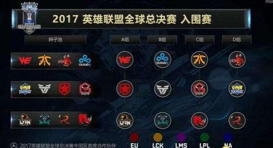 LOL2017全球总决赛抽签结果出炉 EDGSKT同组