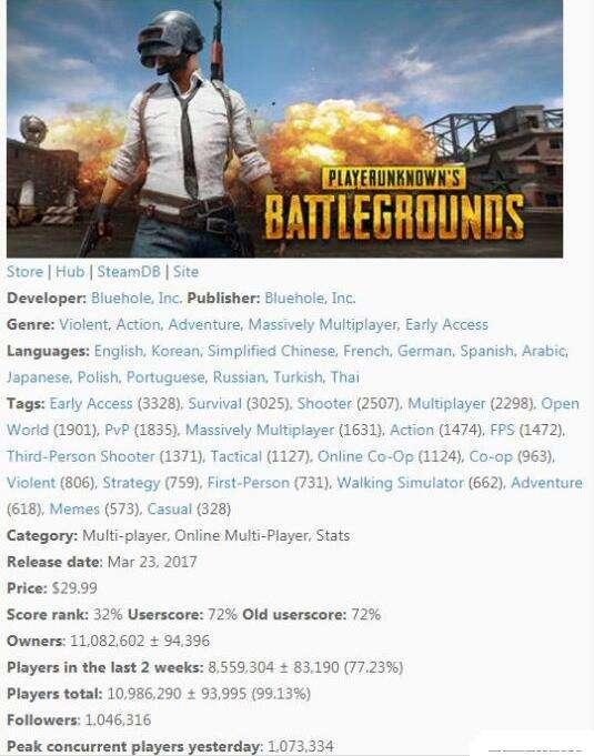 《绝地求生》中国玩家购买量第一 近300万套