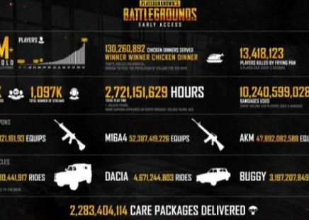 绝地求生:最新数据统计 最受喜爱武器为M416